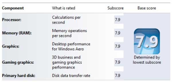 Retrouver l'indice de performance sur Windows 10